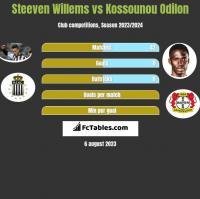 Steeven Willems vs Kossounou Odilon h2h player stats