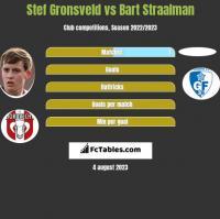 Stef Gronsveld vs Bart Straalman h2h player stats