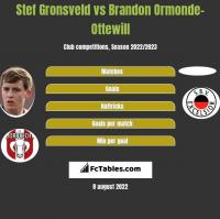 Stef Gronsveld vs Brandon Ormonde-Ottewill h2h player stats