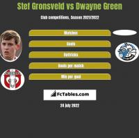 Stef Gronsveld vs Dwayne Green h2h player stats
