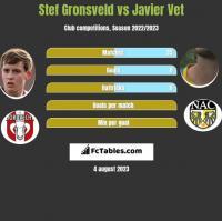 Stef Gronsveld vs Javier Vet h2h player stats