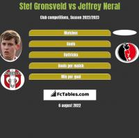 Stef Gronsveld vs Jeffrey Neral h2h player stats