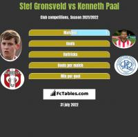 Stef Gronsveld vs Kenneth Paal h2h player stats