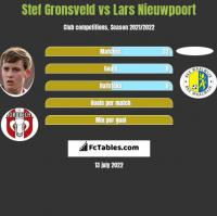 Stef Gronsveld vs Lars Nieuwpoort h2h player stats