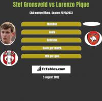 Stef Gronsveld vs Lorenzo Pique h2h player stats
