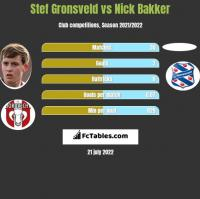 Stef Gronsveld vs Nick Bakker h2h player stats