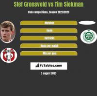 Stef Gronsveld vs Tim Siekman h2h player stats