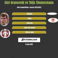 Stef Gronsveld vs Thijs Timmermans h2h player stats