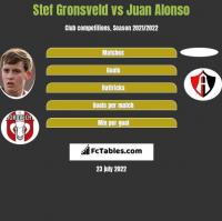 Stef Gronsveld vs Juan Alonso h2h player stats