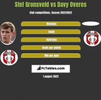 Stef Gronsveld vs Davy Overes h2h player stats
