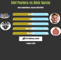 Stef Peeters vs Aleix Garcia h2h player stats