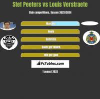 Stef Peeters vs Louis Verstraete h2h player stats