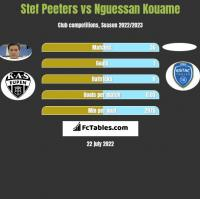 Stef Peeters vs Nguessan Kouame h2h player stats