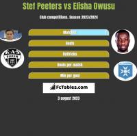Stef Peeters vs Elisha Owusu h2h player stats