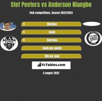 Stef Peeters vs Anderson Niangbo h2h player stats