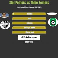 Stef Peeters vs Thibo Somers h2h player stats