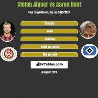 Stefan Aigner vs Aaron Hunt h2h player stats