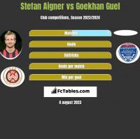 Stefan Aigner vs Goekhan Guel h2h player stats