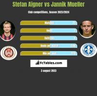 Stefan Aigner vs Jannik Mueller h2h player stats