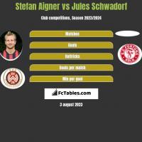 Stefan Aigner vs Jules Schwadorf h2h player stats