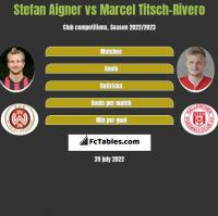 Stefan Aigner vs Marcel Titsch-Rivero h2h player stats