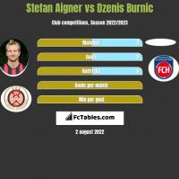 Stefan Aigner vs Dzenis Burnic h2h player stats