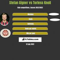 Stefan Aigner vs Torless Knoll h2h player stats
