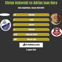 Stefan Askovski vs Adrian Ioan Hora h2h player stats