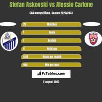 Stefan Askovski vs Alessio Carlone h2h player stats