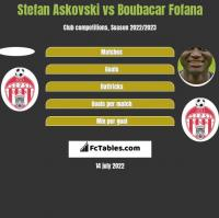 Stefan Askovski vs Boubacar Fofana h2h player stats