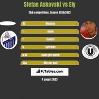 Stefan Askovski vs Ely h2h player stats