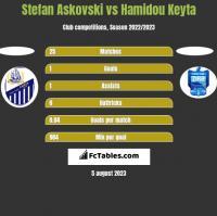 Stefan Askovski vs Hamidou Keyta h2h player stats