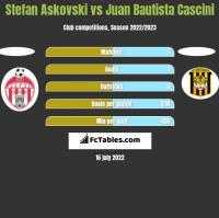 Stefan Askovski vs Juan Bautista Cascini h2h player stats