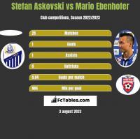Stefan Askovski vs Mario Ebenhofer h2h player stats