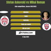 Stefan Askovski vs Mihai Roman h2h player stats
