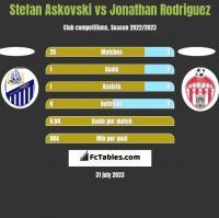 Stefan Askovski vs Jonathan Rodriguez h2h player stats