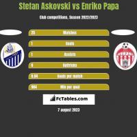 Stefan Askovski vs Enriko Papa h2h player stats