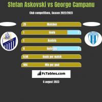 Stefan Askovski vs George Campanu h2h player stats