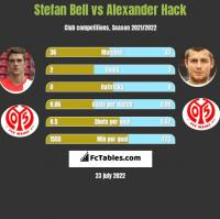 Stefan Bell vs Alexander Hack h2h player stats