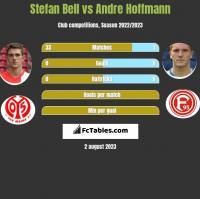 Stefan Bell vs Andre Hoffmann h2h player stats