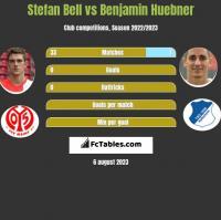 Stefan Bell vs Benjamin Huebner h2h player stats