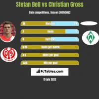 Stefan Bell vs Christian Gross h2h player stats