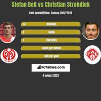 Stefan Bell vs Christian Strohdiek h2h player stats