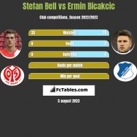 Stefan Bell vs Ermin Bicakcic h2h player stats