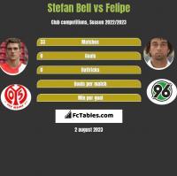 Stefan Bell vs Felipe h2h player stats