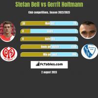 Stefan Bell vs Gerrit Holtmann h2h player stats