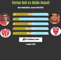 Stefan Bell vs Giulio Donati h2h player stats