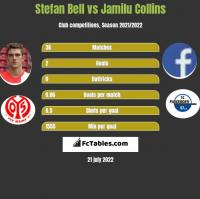 Stefan Bell vs Jamilu Collins h2h player stats