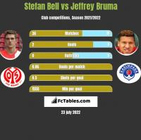 Stefan Bell vs Jeffrey Bruma h2h player stats