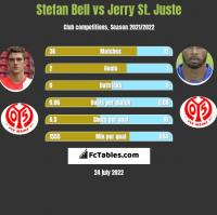 Stefan Bell vs Jerry St. Juste h2h player stats